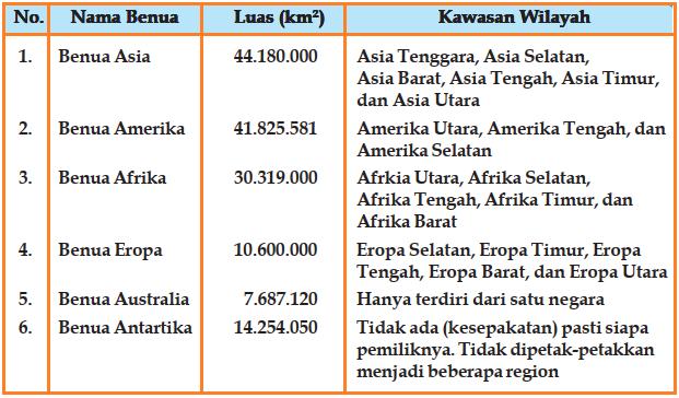 Tabel luas benua-benua di dunia dan wilayahnya
