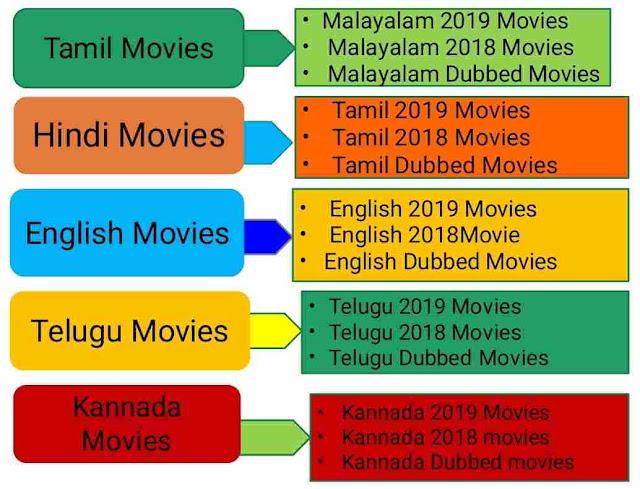 Mallumv 2020: Download Tamil, Malayalam, Bollywood , Hollywood movies in HD