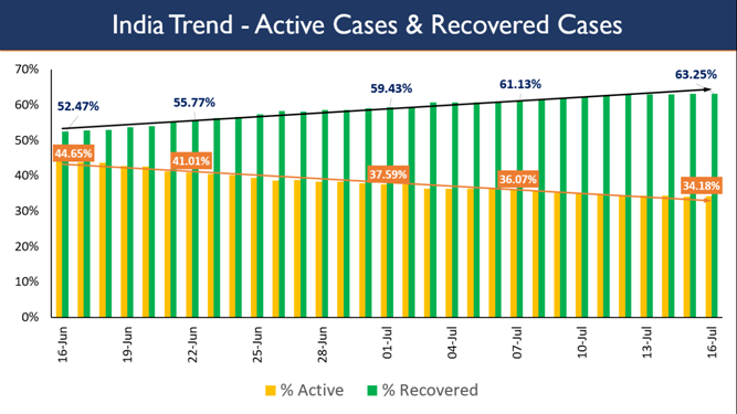 Active-and-Recovered-Cases
