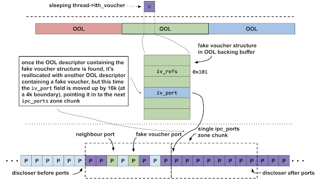 """This diagram shows the attackers bumping up the fake iv_port pointer to the next 16k boundary to point in to the zone chunk containing only the """"discloser after ports""""."""