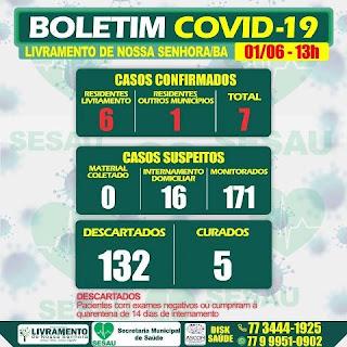 Boletim de coronavírus em Livramento