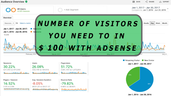 How many visitors  (Traffic) Do you need to win (make) $ 100/Day With Adsense?