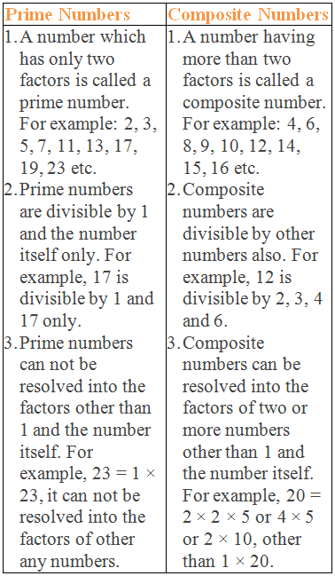 Prime VS Composite Numbers