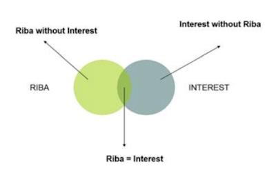 diagram-riba-and-interest