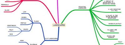 Belajar membuat mind map yuuk! Simak penjelasannya