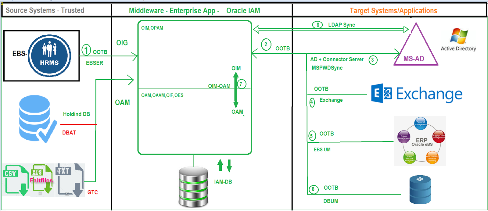 Oracle identity and access management fusion applications ots ots iam architecture pooptronica Choice Image