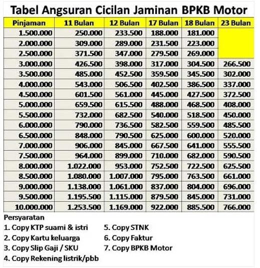 Tabel Angsuran Pinjaman BAF 2021
