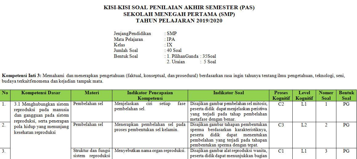 Kisi Kisi Pas Ipa Smp Kelas 9 Semester Ganjil Kurikulum 2013 Tahun Pelajaran 2019 2020 Didno76 Com