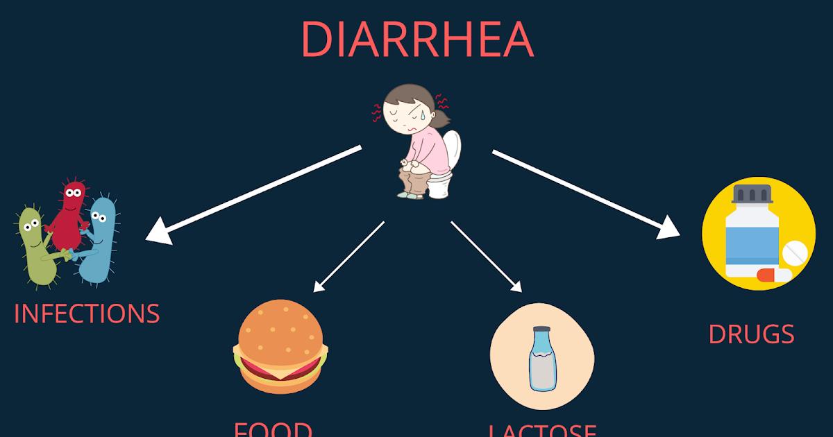 Diarrhea-Types, Causes, Treatment, Diagnosis, and Diet