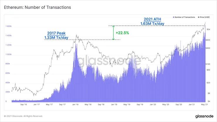 Количество транзакций Ethereum
