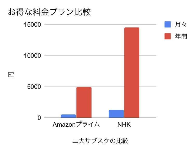 NHKとAmazonプライムの価格比較