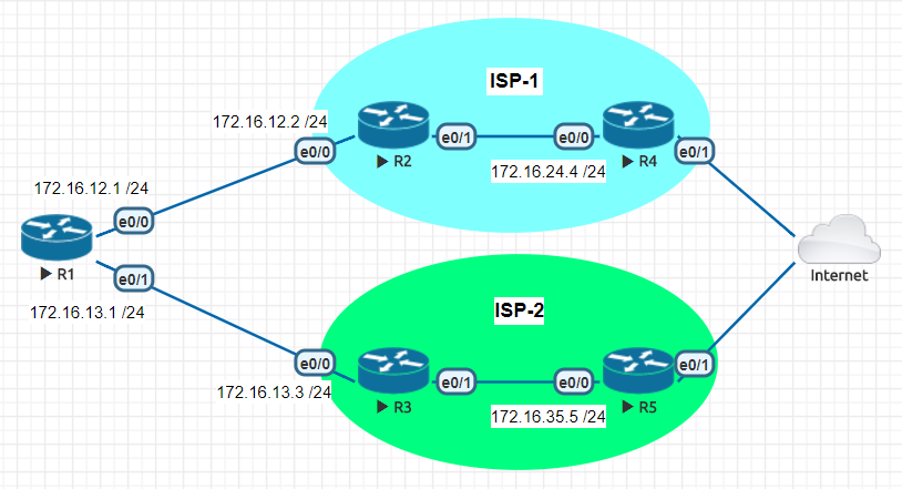 this note explains how to configure ip sla with track objects to change a route