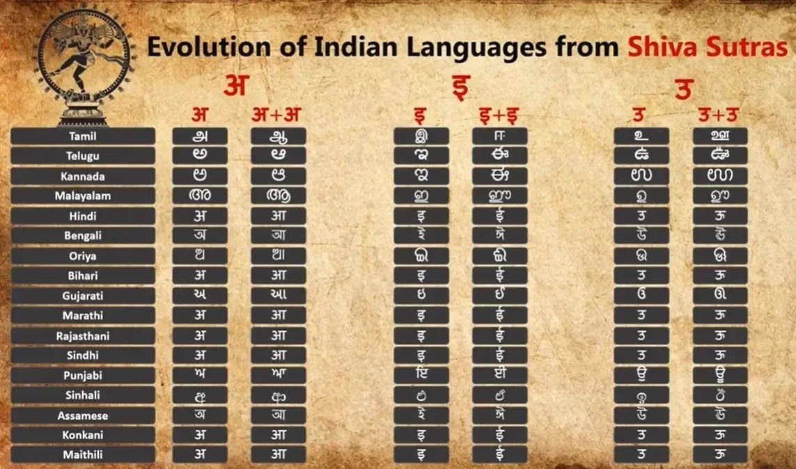 evolution to Indian languages