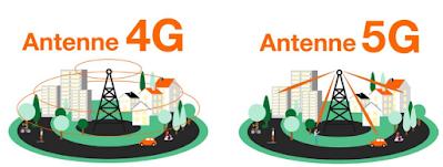 Antennes 4G et 5G.