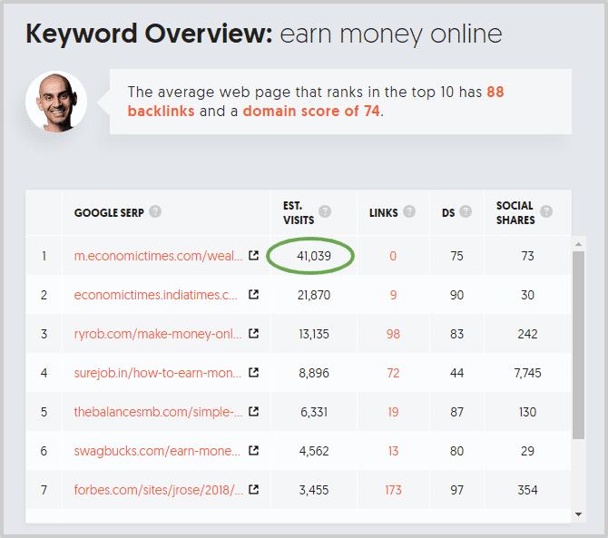 (Free) Keyword Research Kaise Kare | 2020 Step By Step पूरी जानकारी हिंदी में
