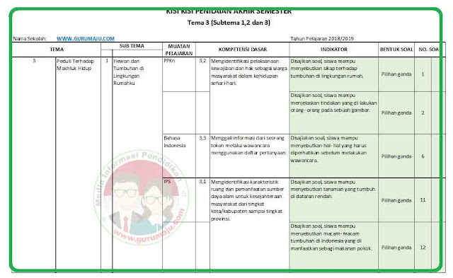 Kisi-Kisi Soal UAS / PAS Kelas 4 Tema 3 K13 Revisi 2018