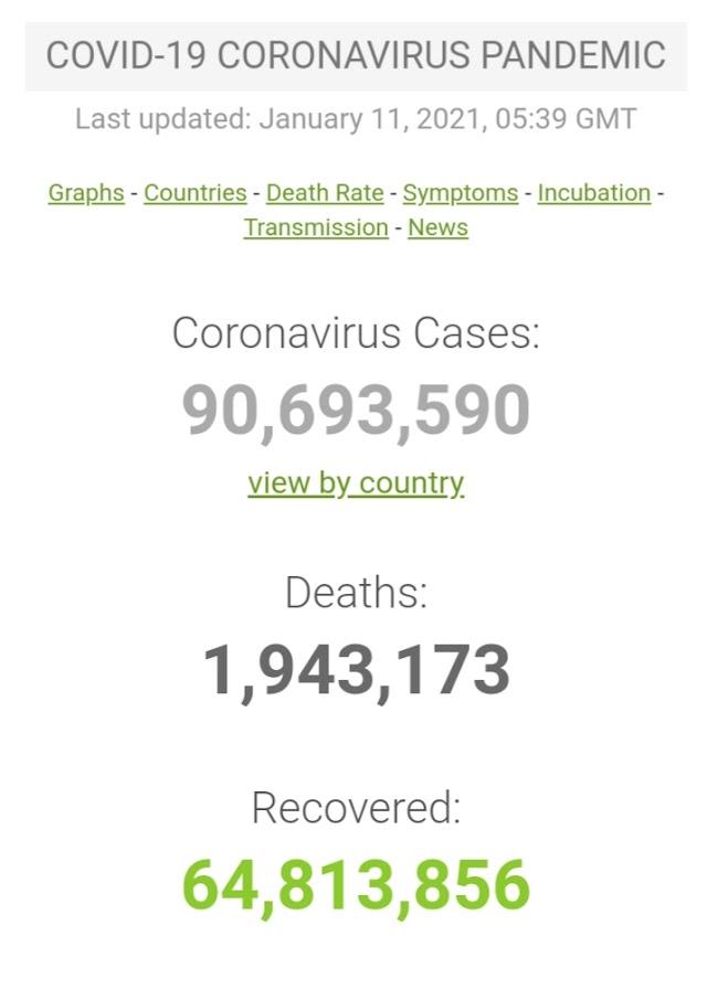 Kasus Covid-19 di Seluruh Dunia per 11 Januari 2021 ( 12:02GMT)