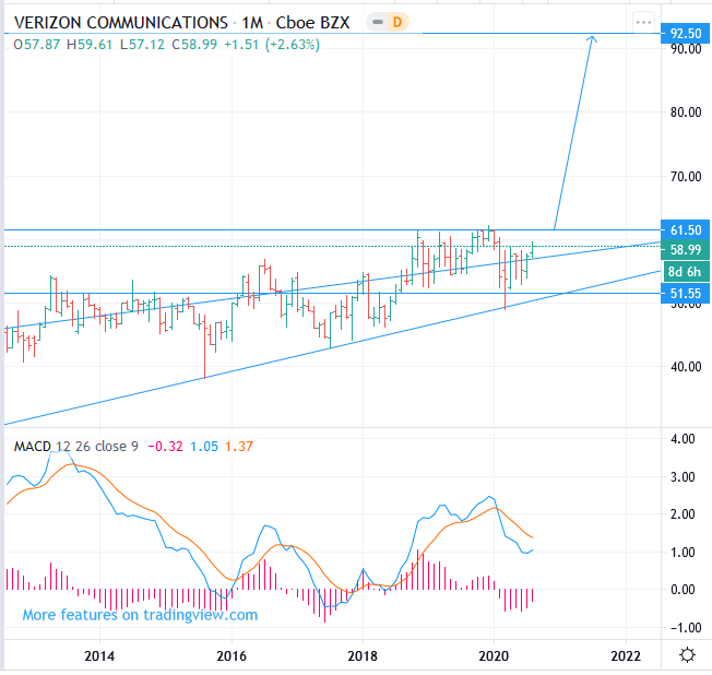 2020-2025 NYSE: VZ Verizon stock price forecast, up to 92.5