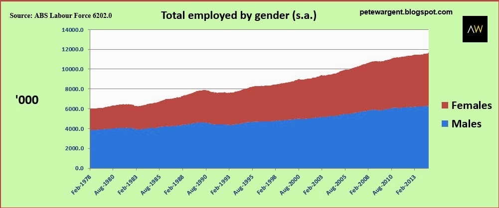 Total employment by gender