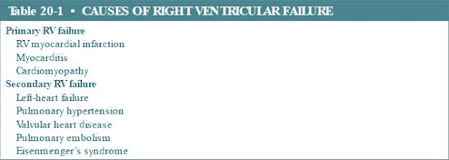 causes of right ventricular failure