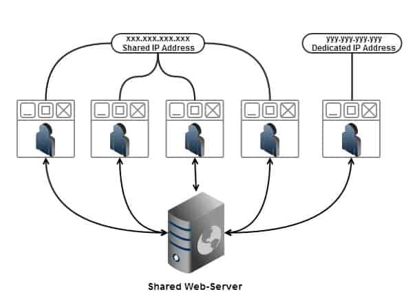 What is Dedicated IP Address in Web Hosting