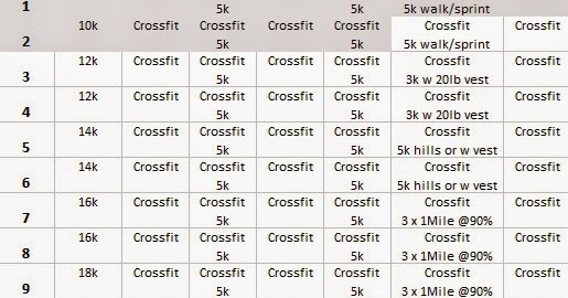 KP's Crossfit Blog: Half-Marathon training plan