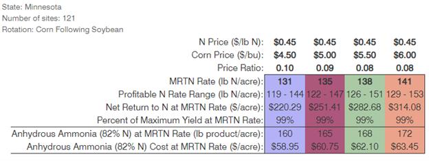 minnesota corn anhydrous ammonia nitrogen fertilizer