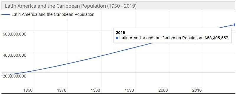 Jumlah Penduduk Benua Amerika Selatan