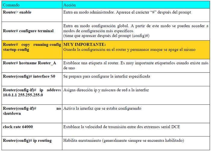 Cisco Packet Tracer 11 5 1 2 Answer sheet Picture