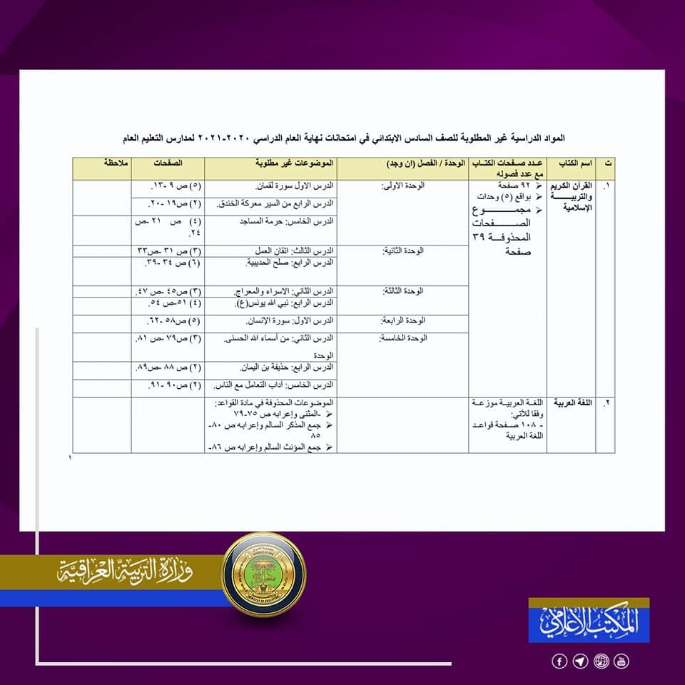 المواد المحذوفة للصف السادس الابتدائي 2020-2021 لجميع الدروس 1