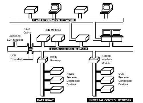 Miracle of Science: Distributed Control System (DCS)