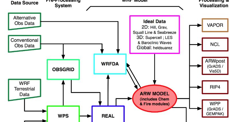 A sense of A I  in business: WRF & ARW