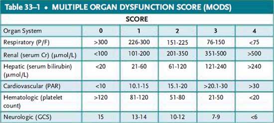 Multiple organ dysfunction score