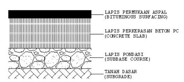 Konstruksi Perkerasan Komposit (Composite Pavement)