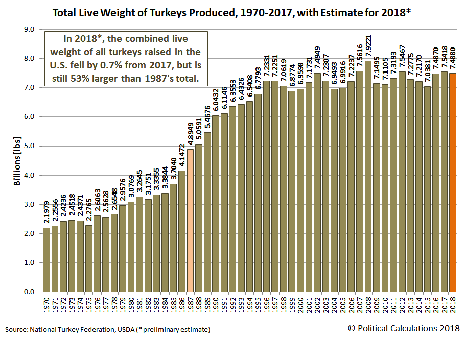 Total Live Weight of Turkeys Produced, 1970-2017, with Estimate for 2018
