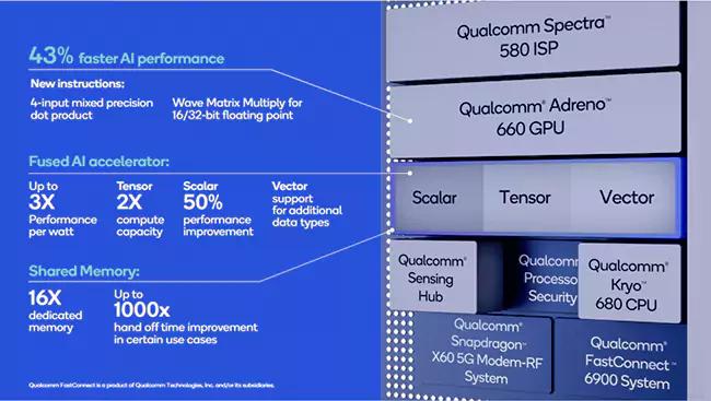 Qualcomm Snapdragon 888 AI Engine