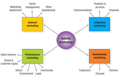 dan sejumlah faktor penting yang mendasarinya sanggup mensugesti keberhasilan suatu perus Konsep Pemasaran Menurut Para Ahli