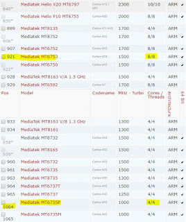Benchmark processor smartphone Mediatek yang digunakan Advan G1