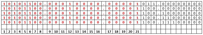 Tabel buatan untuk menghitung network summarization