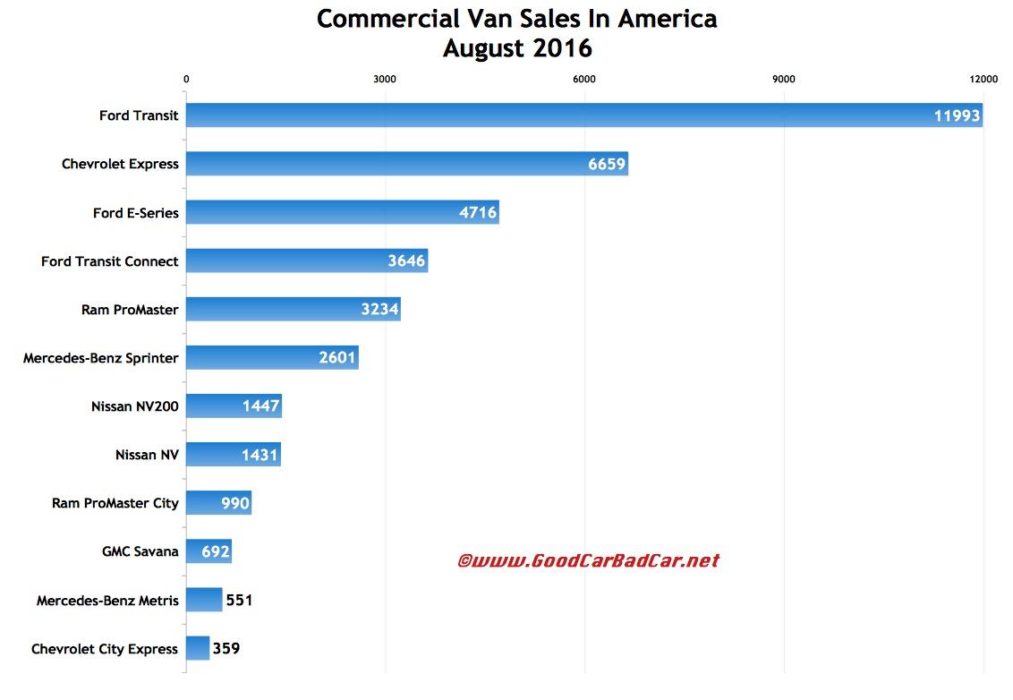 U s commercial van sales chart august 2016