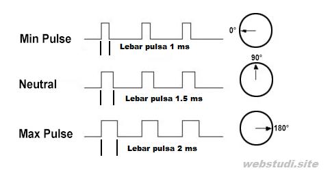 Gambar-Prinsip-Kerja-Motor-Servo