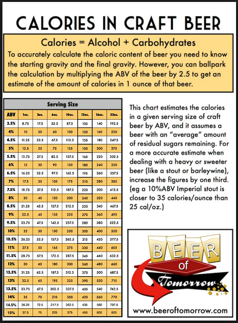 Counting Beer Calories Potential For Confusion Cost