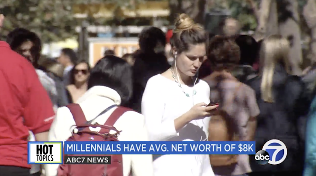 Report: Millennials have average net worth of $8,000--Far less than previous generations