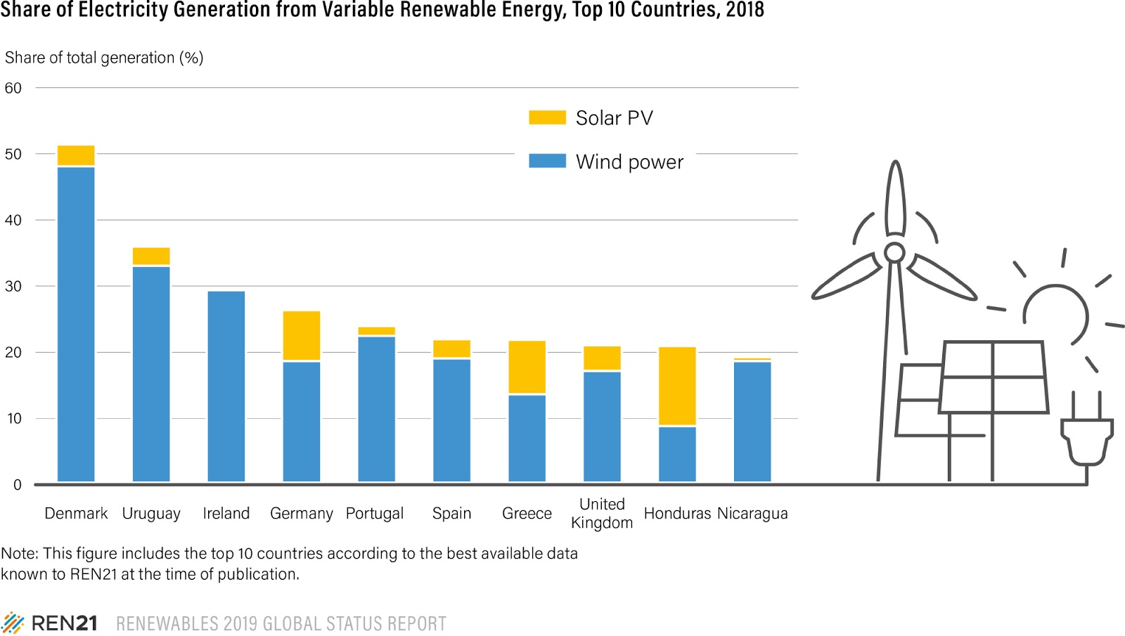 Renewables Now Supply More Than A Quarter 26 Of Global