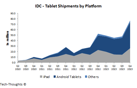 IDC - Tablet Shipments by Platform