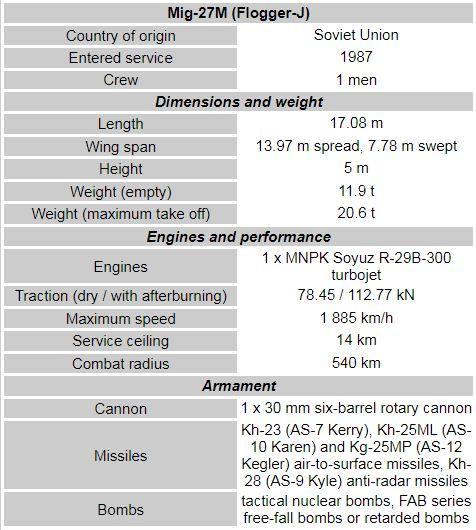 Mikoyan MiG-27
