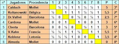 Clasificación del I Torneo Internacional de ajedrez Mollet 1935