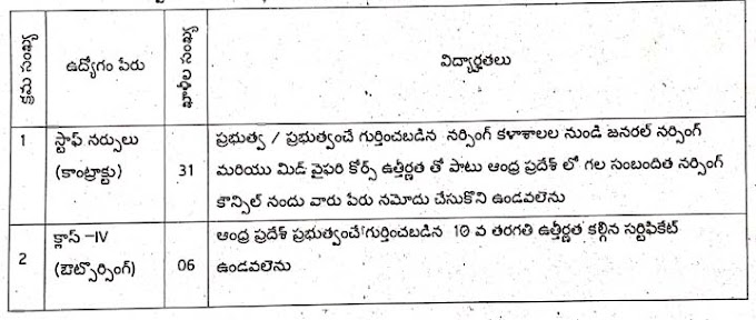 Recruitment of various categories of posts in Dr. YSR Urban Health Clinics / UPHCs jobs in SRIKAKULAM District NOTIFICATION