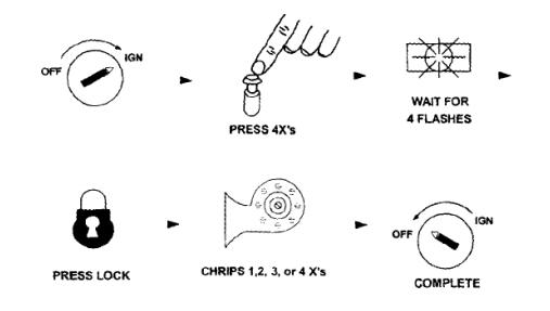 Crimestopper FS-80 Key Fob Programming Instructions