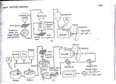 Diagram alir sederhana proses pencetakan